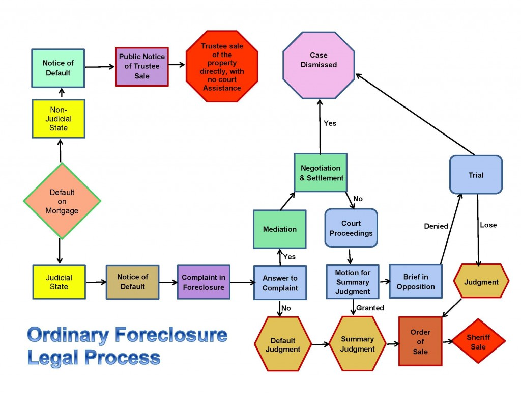 Foreclosures In Asheville Nc