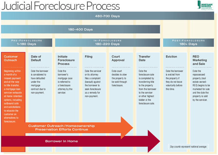 how to write an answer to a foreclosure complaint