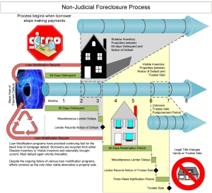 Visio-foreclosure timeline.vsd